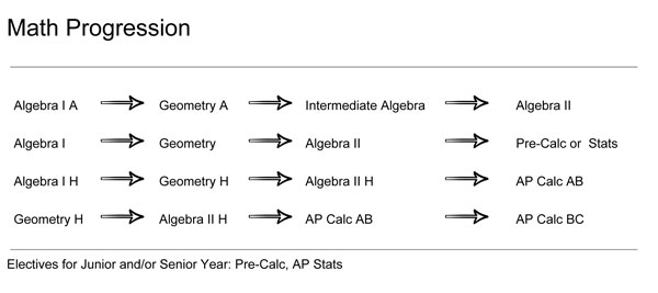 Math Progression